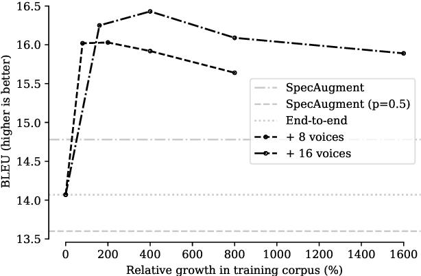 Figure 3 for SkinAugment: Auto-Encoding Speaker Conversions for Automatic Speech Translation