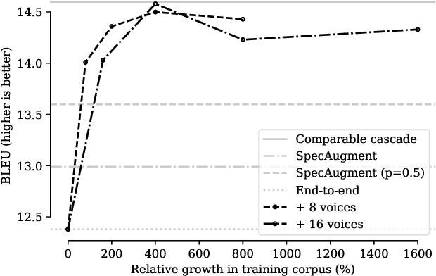 Figure 4 for SkinAugment: Auto-Encoding Speaker Conversions for Automatic Speech Translation