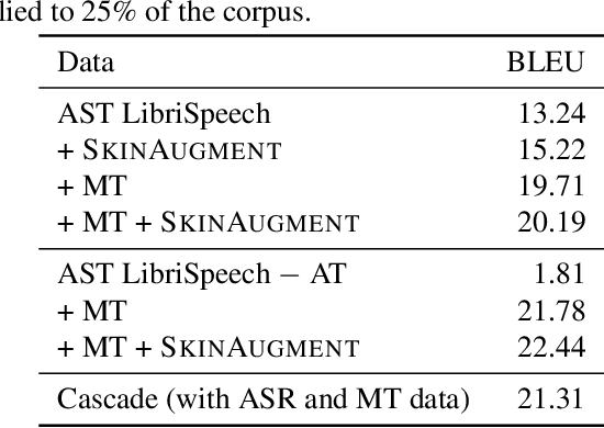 Figure 2 for SkinAugment: Auto-Encoding Speaker Conversions for Automatic Speech Translation