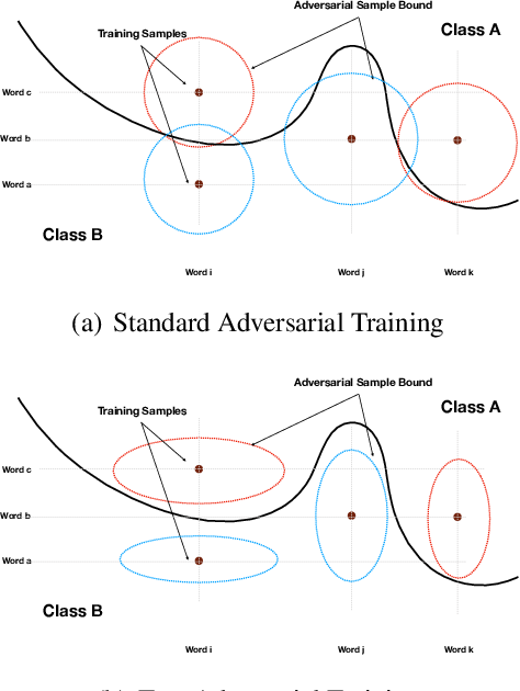 Figure 1 for TextAT: Adversarial Training for Natural Language Understanding with Token-Level Perturbation
