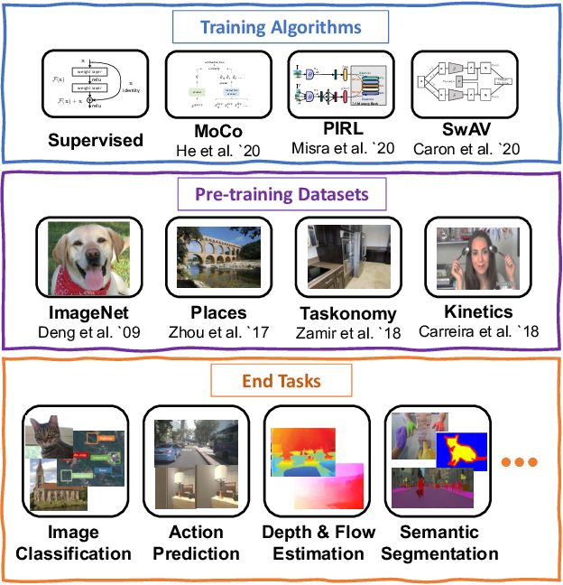 Figure 2 for Contrasting Contrastive Self-Supervised Representation Learning Models