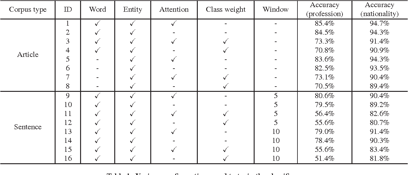 Figure 1 for Ensemble of Neural Classifiers for Scoring Knowledge Base Triples