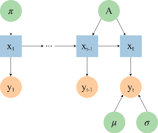 Figure 1 for A novel dynamic asset allocation system using Feature Saliency Hidden Markov models for smart beta investing