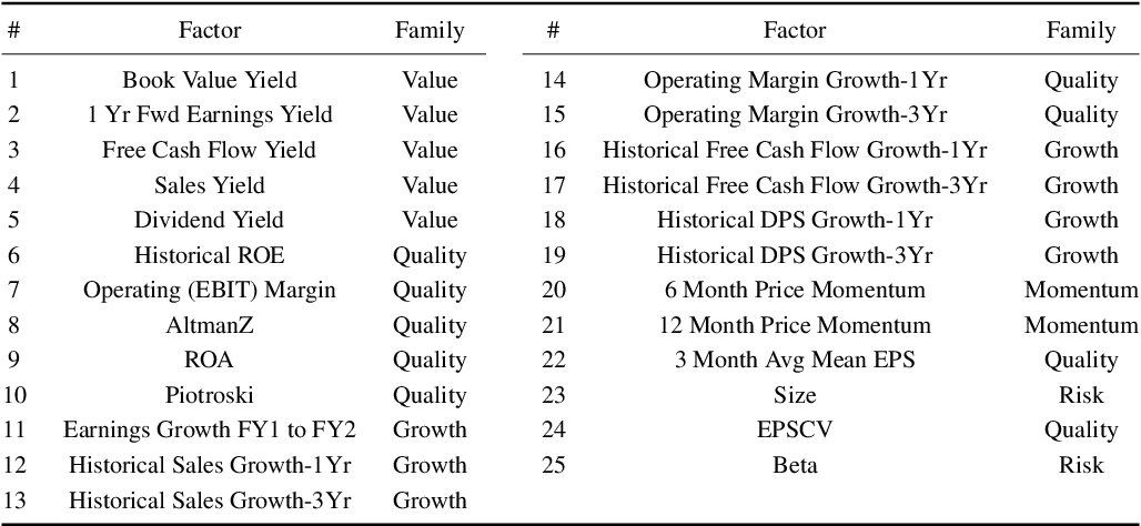 Figure 2 for A novel dynamic asset allocation system using Feature Saliency Hidden Markov models for smart beta investing