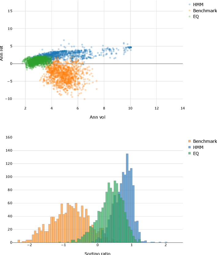 Figure 4 for A novel dynamic asset allocation system using Feature Saliency Hidden Markov models for smart beta investing