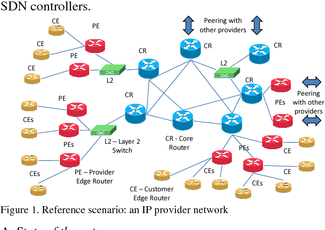 Figure 1 from OSHI - Open Source Hybrid IP/SDN networking and Mantoo