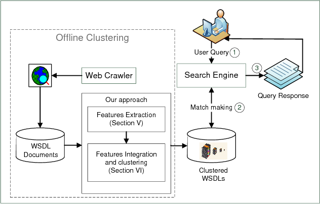Figure 1 from Clustering WSDL Documents to Bootstrap the Discovery