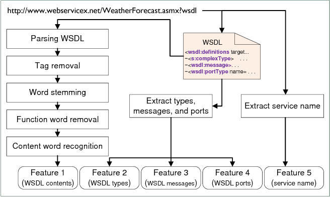 Figure 3 from Clustering WSDL Documents to Bootstrap the Discovery