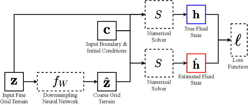 Figure 1 for Physics-Aware Downsampling with Deep Learning for Scalable Flood Modeling