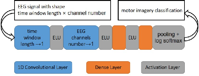 Figure 2 for Model-Agnostic Meta-Learning for EEG Motor Imagery Decoding in Brain-Computer-Interfacing