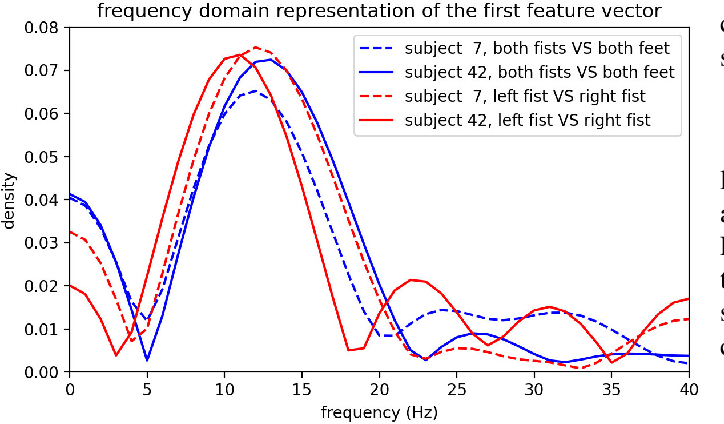 Figure 3 for Model-Agnostic Meta-Learning for EEG Motor Imagery Decoding in Brain-Computer-Interfacing