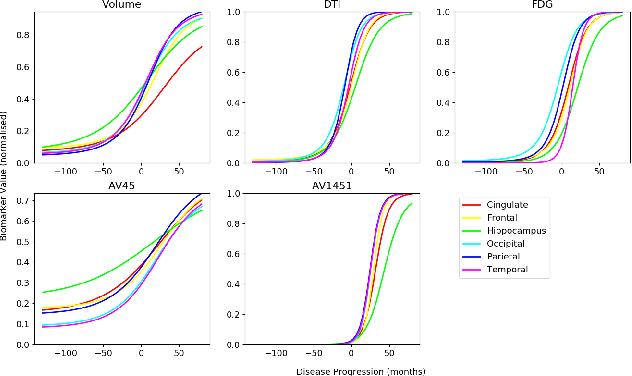 Figure 3 for Disease Knowledge Transfer across Neurodegenerative Diseases