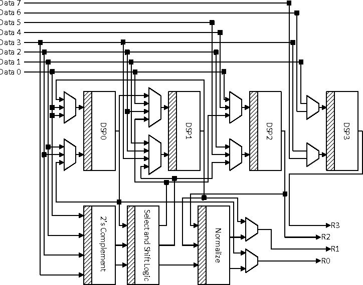 arabica a reconfigurable arithmetic block for isa customization rh semanticscholar org