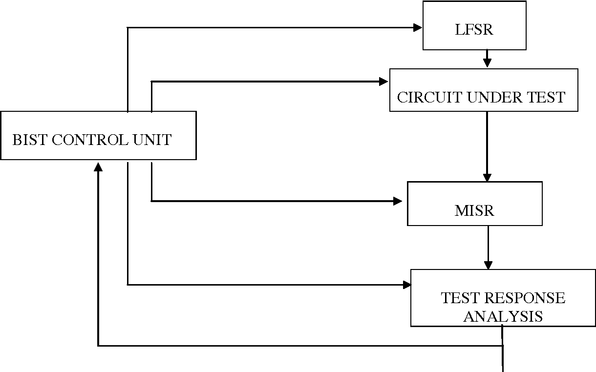 Figure 1 From A Configurable Linear Feedback Shift Register Lfsr Circuit Diagram Bist Architecture