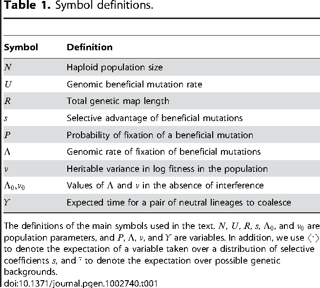 Table 1 From Limits To The Rate Of Adaptive Substitution In Sexual
