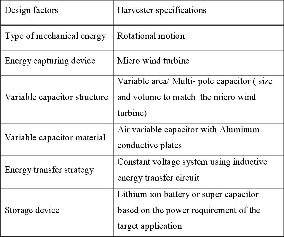 PDF] Modelling and design of electrostatic based wind energy