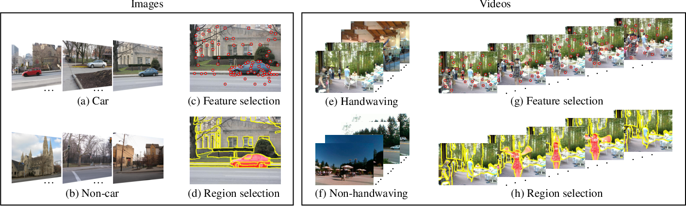 Figure 1 for Feature and Region Selection for Visual Learning