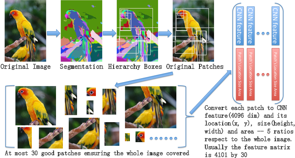 Figure 3 for Aligning where to see and what to tell: image caption with region-based attention and scene factorization