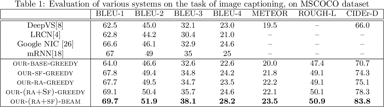 Figure 2 for Aligning where to see and what to tell: image caption with region-based attention and scene factorization