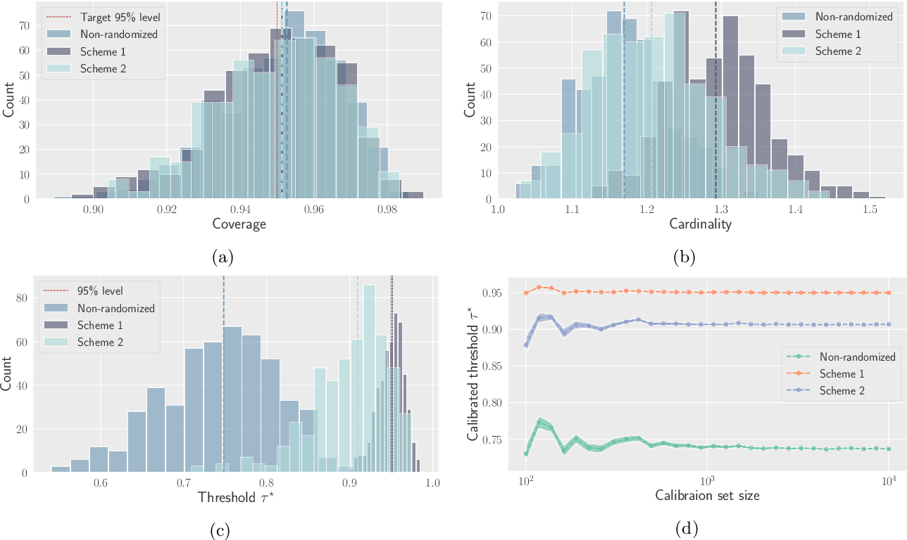 Figure 4 for Distribution-free uncertainty quantification for classification under label shift