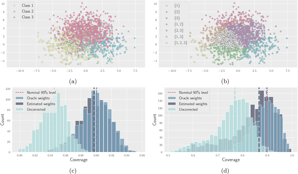 Figure 1 for Distribution-free uncertainty quantification for classification under label shift