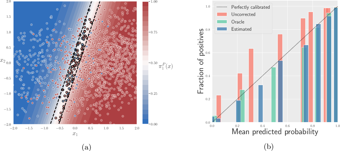 Figure 2 for Distribution-free uncertainty quantification for classification under label shift