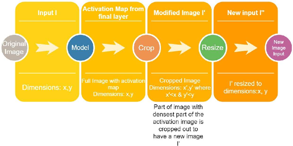 Figure 3 for Using an ensemble color space model to tackle adversarial examples