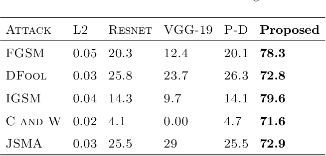 Figure 2 for Using an ensemble color space model to tackle adversarial examples
