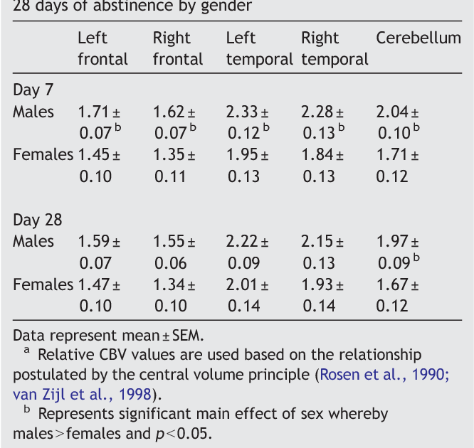 Differences in regional blood volume during a 28-day period