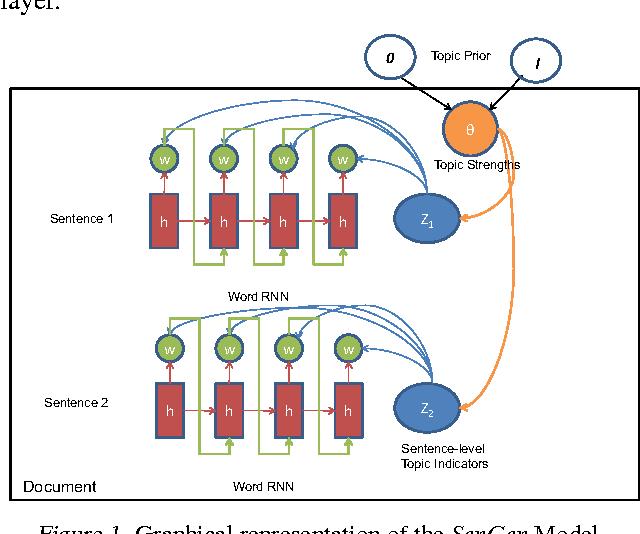 Figure 1 for SenGen: Sentence Generating Neural Variational Topic Model
