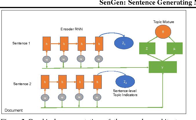 Figure 3 for SenGen: Sentence Generating Neural Variational Topic Model