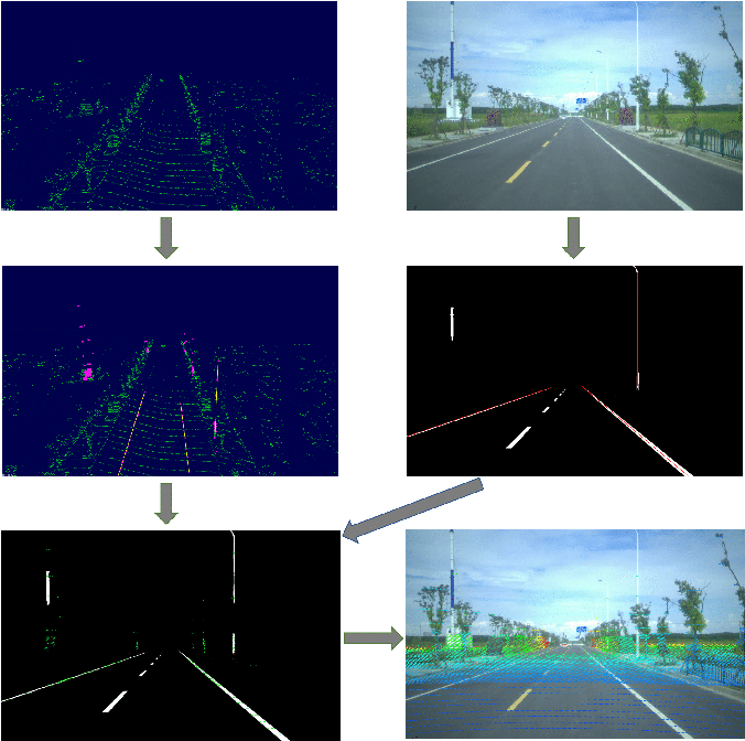 Figure 1 for CRLF: Automatic Calibration and Refinement based on Line Feature for LiDAR and Camera in Road Scenes