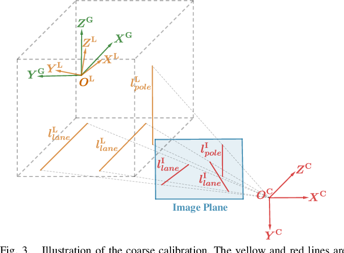 Figure 3 for CRLF: Automatic Calibration and Refinement based on Line Feature for LiDAR and Camera in Road Scenes