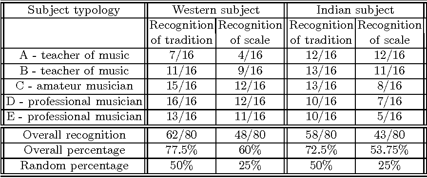Table 2 from Vibrotactile Recognition by Western and Indian