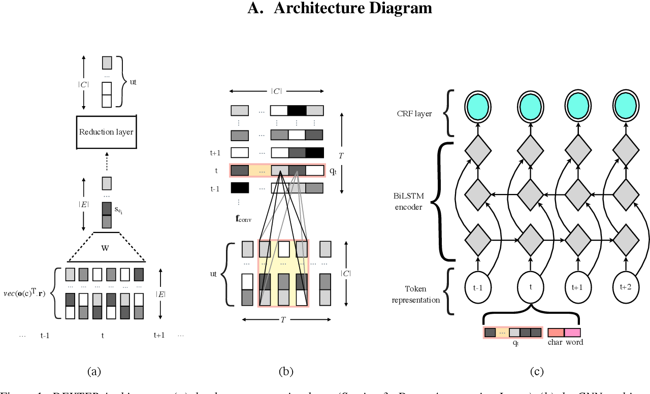 Figure 2 for DEXTER: Deep Encoding of External Knowledge for Named Entity Recognition in Virtual Assistants