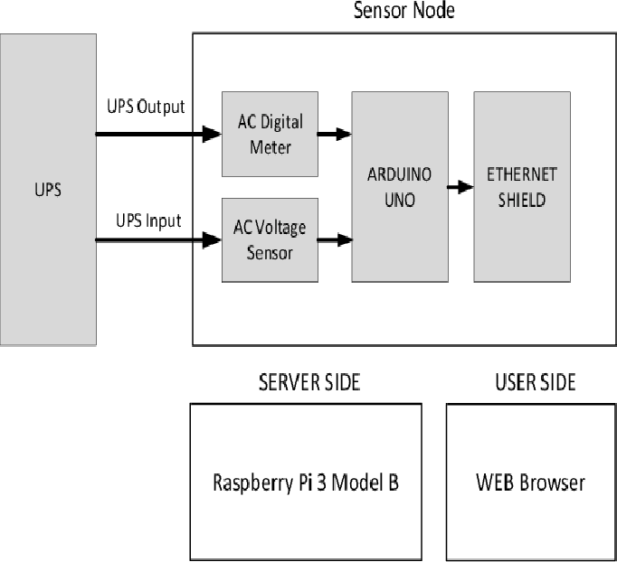 IoT-Based UPS Monitoring System Using MQTT Protocols - Semantic Scholar