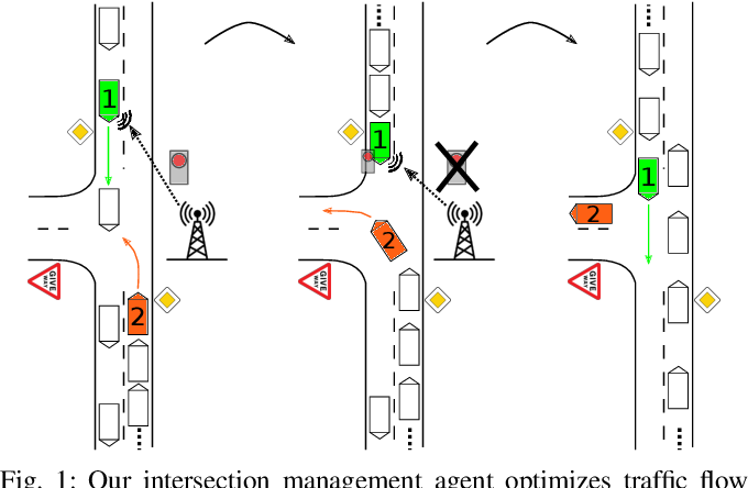 Figure 1 for Courteous Behavior of Automated Vehicles at Unsignalized Intersections via Reinforcement Learning