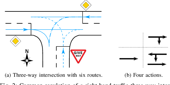 Figure 2 for Courteous Behavior of Automated Vehicles at Unsignalized Intersections via Reinforcement Learning