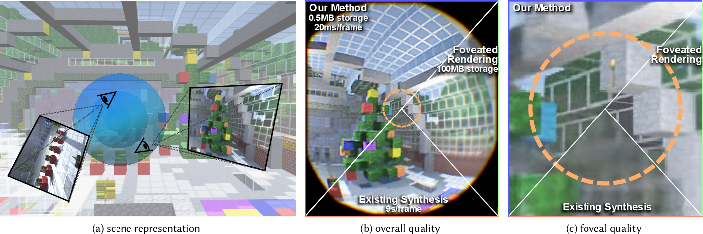 Figure 1 for Foveated Neural Radiance Fields for Real-Time and Egocentric Virtual Reality