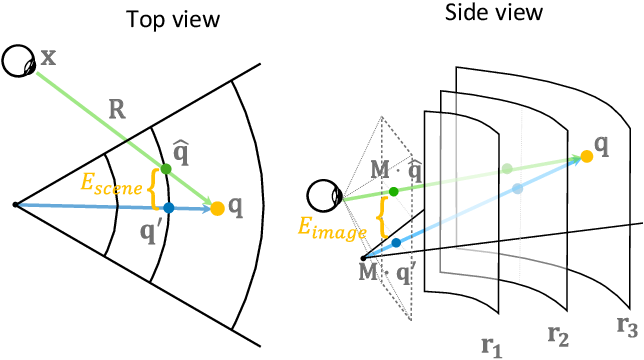 Figure 3 for Foveated Neural Radiance Fields for Real-Time and Egocentric Virtual Reality