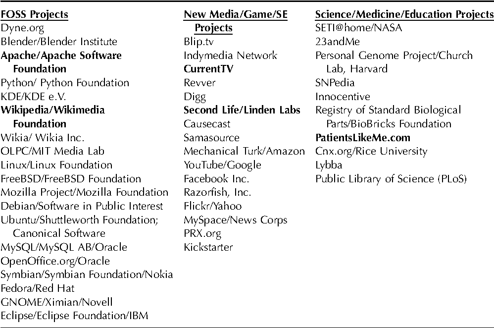 PDF] BIRDS OF THE INTERNET - Semantic Scholar