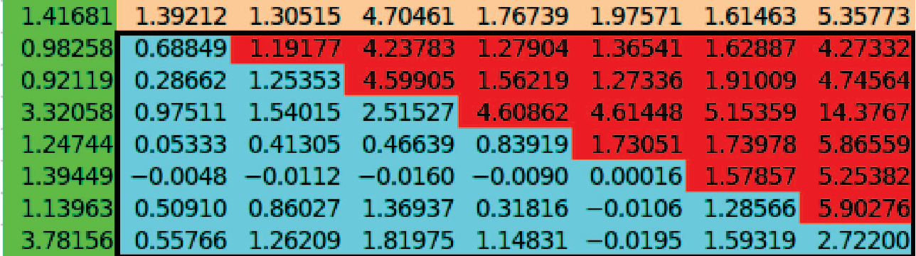 Figure 2. Global Matrix of a 6x6 checksum matrix in a 4x4 processor grid after one iteration. The block size is 1. Green shows parts of L. Blue shows valid data in B. Red shows parts of B that are invalid. Orange shows n longer needed sections.