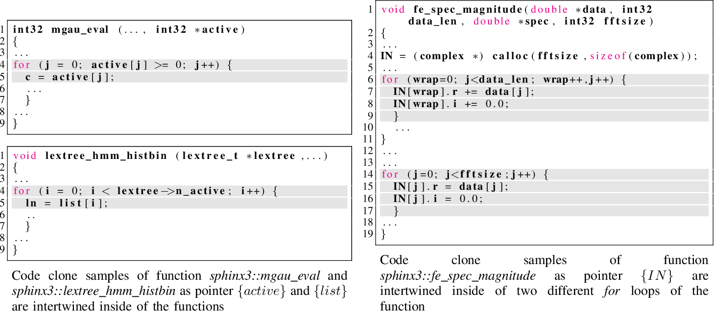 Figure 2 for Twin-Finder: Integrated Reasoning Engine for Pointer-related Code Clone Detection