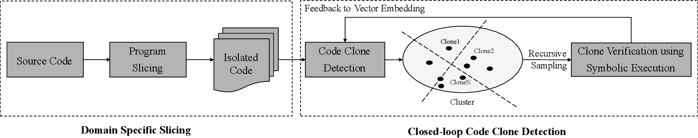 Figure 4 for Twin-Finder: Integrated Reasoning Engine for Pointer-related Code Clone Detection