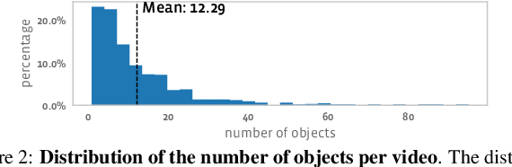 Figure 3 for Unidentified Video Objects: A Benchmark for Dense, Open-World Segmentation