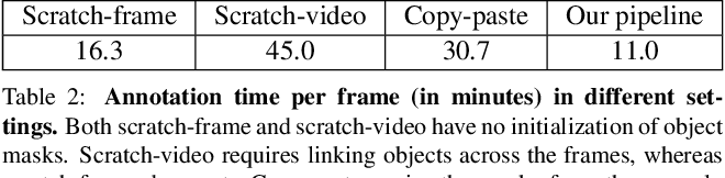 Figure 4 for Unidentified Video Objects: A Benchmark for Dense, Open-World Segmentation