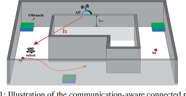 Figure 1 for SLARM: Simultaneous Localization and Radio Mapping for Communication-aware Connected Robot