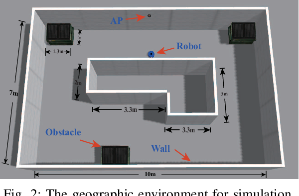 Figure 2 for SLARM: Simultaneous Localization and Radio Mapping for Communication-aware Connected Robot