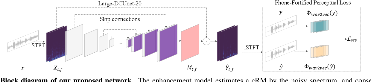 Figure 1 for Improving Perceptual Quality by Phone-Fortified Perceptual Loss for Speech Enhancement