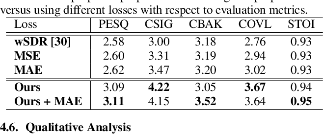Figure 4 for Improving Perceptual Quality by Phone-Fortified Perceptual Loss for Speech Enhancement